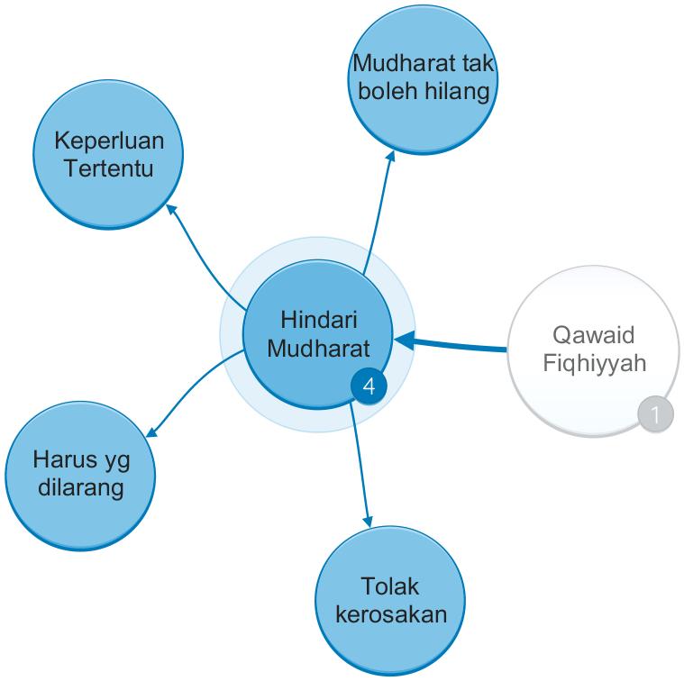Qawaid Fiqhiyyah