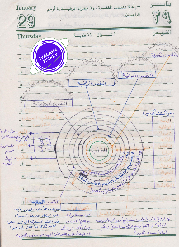 Nota Pengajian Bersama Syeikh Mukhtar Ali Ad- Dasuqi